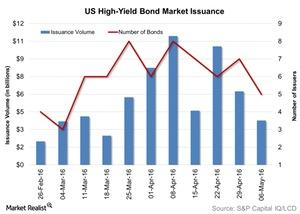 uploads/2016/05/US-High-Yield-Bond-Market-Issuance-2016-05-121.jpg