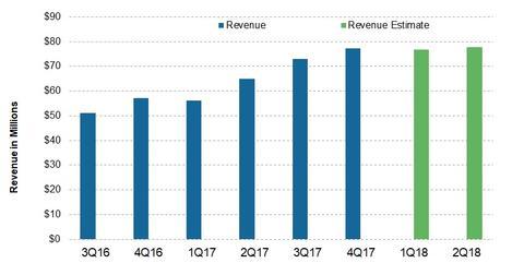 uploads/2018/04/Revenue.jpg