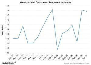 uploads/2016/04/Westpac-MNI-Consumer-Sentiment-Indicator-2016-04-271.jpg