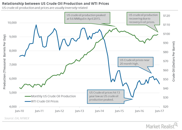 uploads///US monthly crude oil production