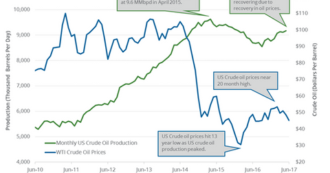 uploads/2017/08/US-monthly-crude-oil-production-1.png