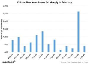 uploads///Chinas New Yuan Loans fell sharply in February