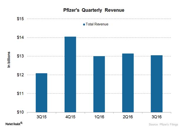 uploads///quarterly revenue