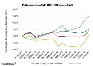 uploads/2015/09/Performances-of-NE-BHP-RIG-versus-EWU-2015-09-171.jpg