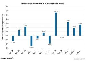 uploads///Industrial production increases in India