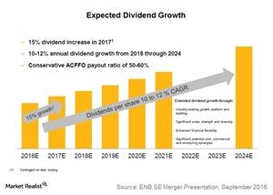 uploads///expected dividend growth