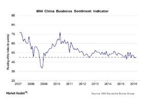 uploads///MNI Chinas Business Sentiment indicator