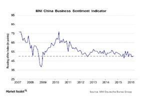 uploads/2016/04/MNI-Chinas-Business-Sentiment-indicator1.jpg