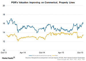 uploads///PGR valuation