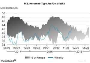 uploads/2016/01/U.S.-Kerosene-Type-Jet-Fuel-Stocks1.jpg