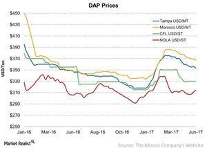 uploads/2017/06/DAP-Prices-2017-06-06-1.jpg