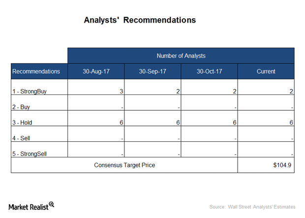 uploads///analyst recommendations