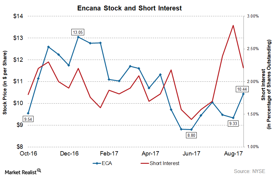 uploads///ECA WU Short Interest