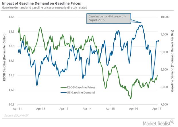 uploads///gas demand