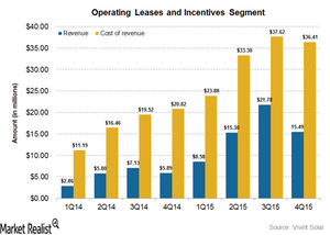 uploads///operating leases and