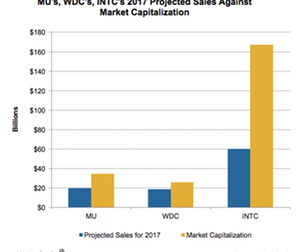 uploads/2017/06/A15_Semiconductors_MU-and-peers_market-cap-and-2017-projected-sales-June-1.png