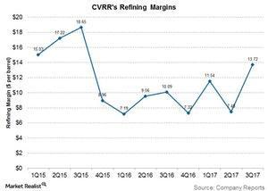 uploads/2017/11/cvrrs-refining-margins-1.jpg