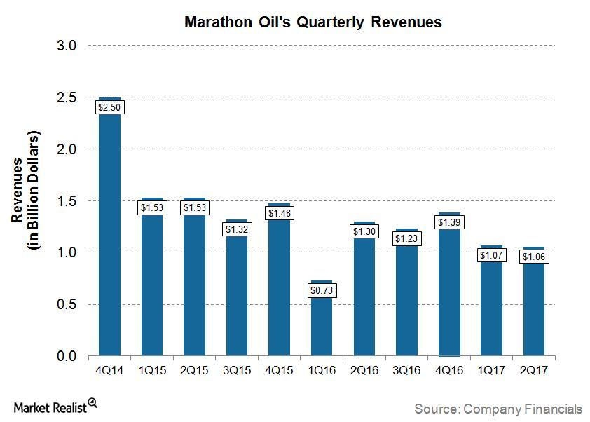uploads///MRO Q Post Revenues