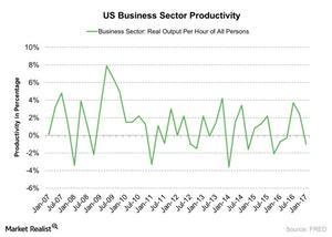 uploads/2017/07/US-Business-Sector-Productivity-2017-07-31-1.jpg