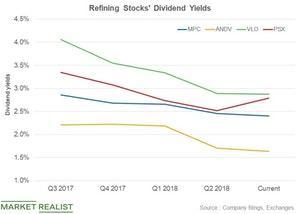 uploads///Dividend yields