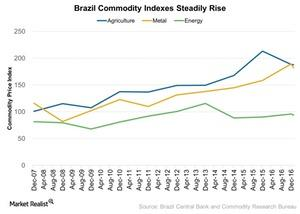 uploads///Brazil Commodity Indexes Steadily On Rise