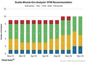 uploads/2017/01/Scotts-Miracle-Gro-Analysts-NTM-Recommendation-2017-01-24-1.jpg