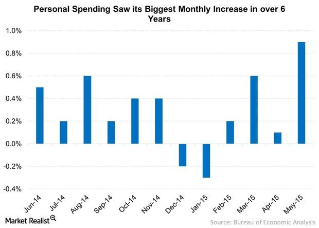 uploads///Personal Spending Saw its Biggest Monthly Increase in over  Years