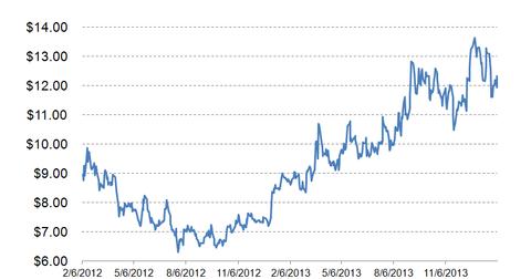 uploads/2014/02/stock-price.png