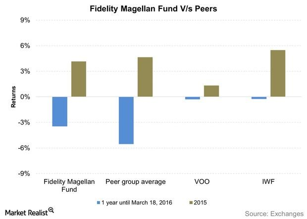 uploads///Fidelity Magellan Fund Vs Peers