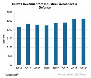 uploads///A_Semiconductors_XLNX_industrial aerospace and defense revenue Q