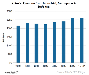 uploads/2017/07/A5_Semiconductors_XLNX_industrial-aerospace-and-defense-revenue-1Q18-1.png