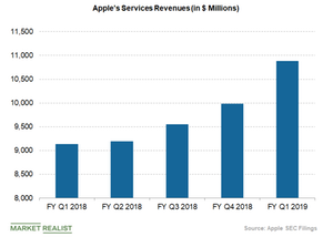 uploads/2019/03/apples-service-revenues-1.png
