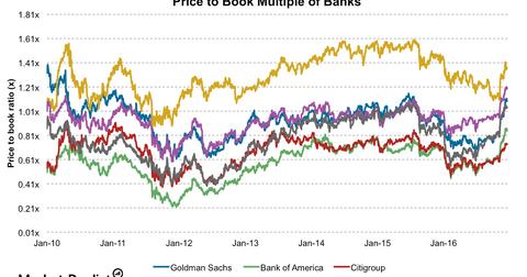 uploads/2016/12/Banks-PBV-2-1.png