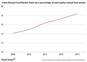 uploads/2014/12/Index-MF-Mkt-Share-to-Total-Equity-MF-Saul1.jpg