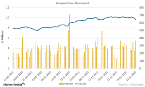 uploads/2015/12/Amazon-Price-movement21.png