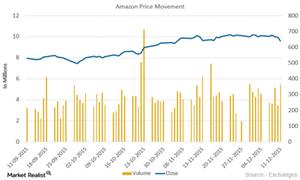 uploads/2015/12/Amazon-Price-movement21.png