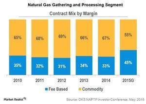 uploads/2015/06/natural-gas-gathering-and-processing-segment1.jpg