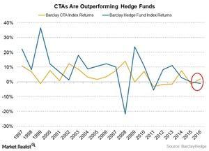 uploads///CTAs outperforming