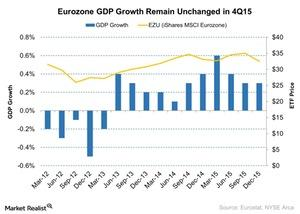 uploads/2016/03/Eurozone-GDP-Growth-Remain-Unchanged-in-4Q15-2016-03-161.jpg