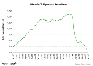 uploads/2016/04/crude-oil-rig-count41.png
