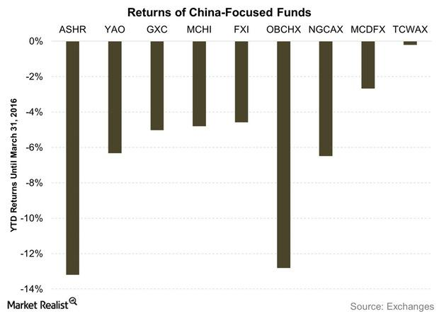 uploads///Returns of China Focused Funds