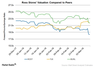 uploads/2018/03/ROST-Valuation-1.png