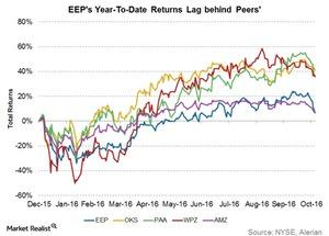 uploads///eeps ytd returns lag peers