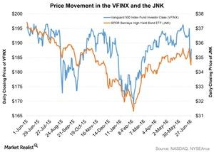uploads/2016/06/Price-Movement-in-the-VFINX-and-the-JNK-2016-06-29-1.jpg