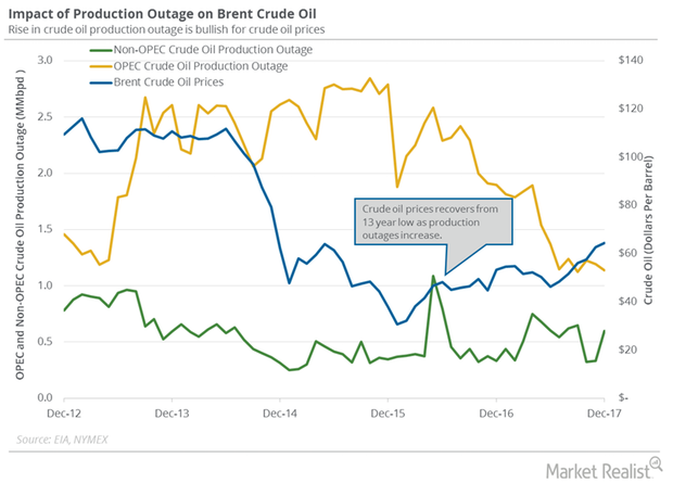 uploads///Crude oil supply outage