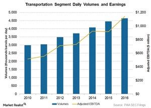 uploads/2017/04/transportation-segment-volumes-1.jpg