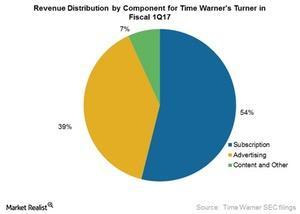 uploads///TWX Turner revs distri in Q