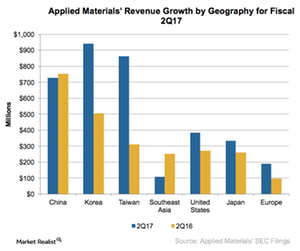 uploads/2017/05/A3_Semiconductors_AMAT_2Q17-revenue-by-geography-1.png