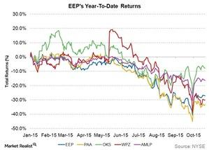 uploads///eeps ytd returns