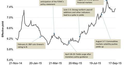 uploads/2015/09/Junk-Bond-Yields-in-2014-and-201541.jpg